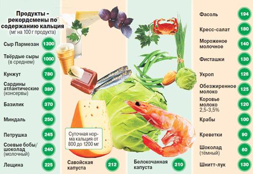 Витамины при остеохондрозе - для спины и позвоночника, кальций, какие принимать