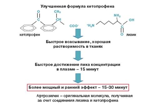 Артрозилен - инструкция по применению, гель, уколы, спрей, цена, аналоги, отзывы