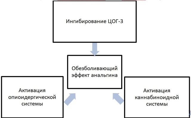 Анальгин - инструкция по применению, от чего помогает, цена, таблетки