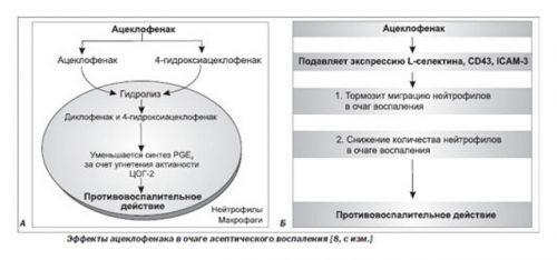 Ацеклофенак - инструкция по применению, цена, отзывы, аналоги