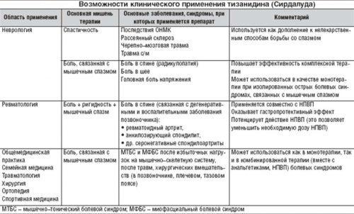 Сирдалуд - инструкция по применению, цена, отзывы, аналоги, таблетки, для чего