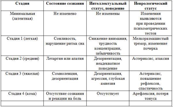 Билиарный цирроз печени: первичный, вторичный - симптомы, лечение, клинические рекомендации, признаки, микропрепарат, продолжительность жизни
