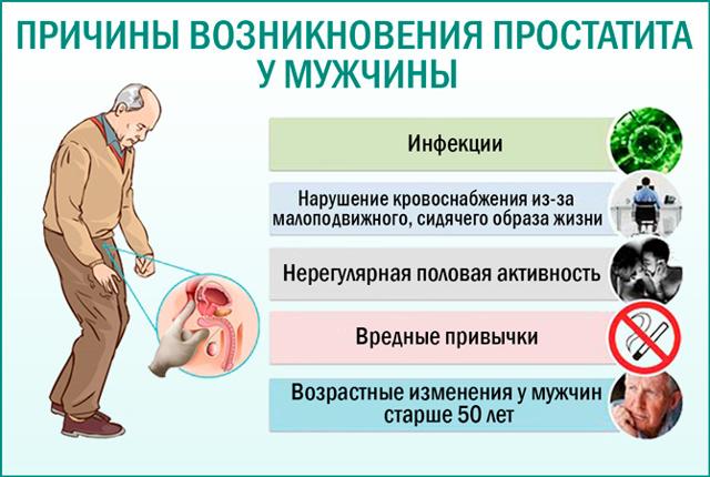 Причины появления простатита (воспаления предстательной железы) у молодых и пожилых мужчин