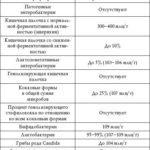 Анализ кала на дисбактериоз