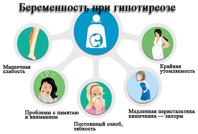 Гипотиреоз и беременность – последствия для ребенка