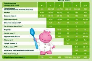 Введение прикорма при смешанном вскармливании: правила и ошибки