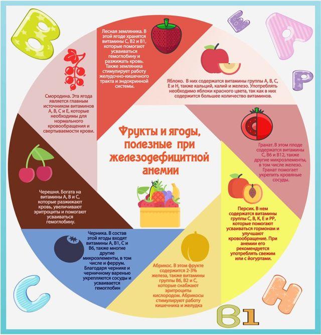 Какие продукты полезны для профилактики анемии и повышения гемоглобина