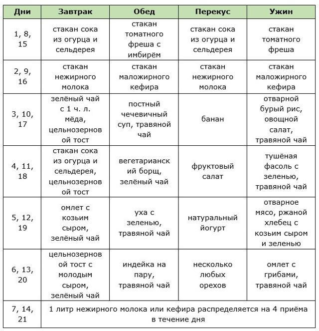 белковая диета 21 день меню