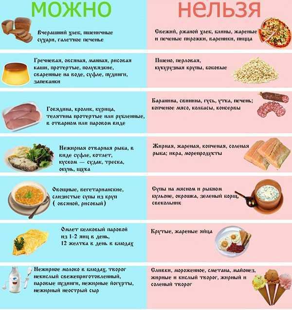 Диета при дивертикулезе (кишечника толстого, сигмовидной и ободочной кишки): лечение, питание, меню на неделю, при обострении