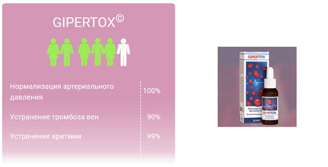 gipertox (ГИПЕРТОКС) от ГИПЕРТОНИИ: отзывы, цена, состав и стоит ли покупать