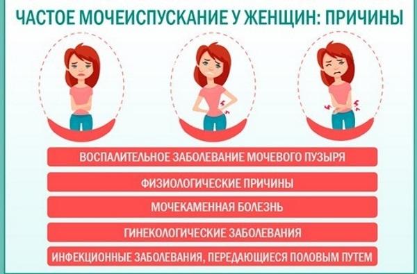Боль (резь) при мочеиспускании у женщин: причины и лечение