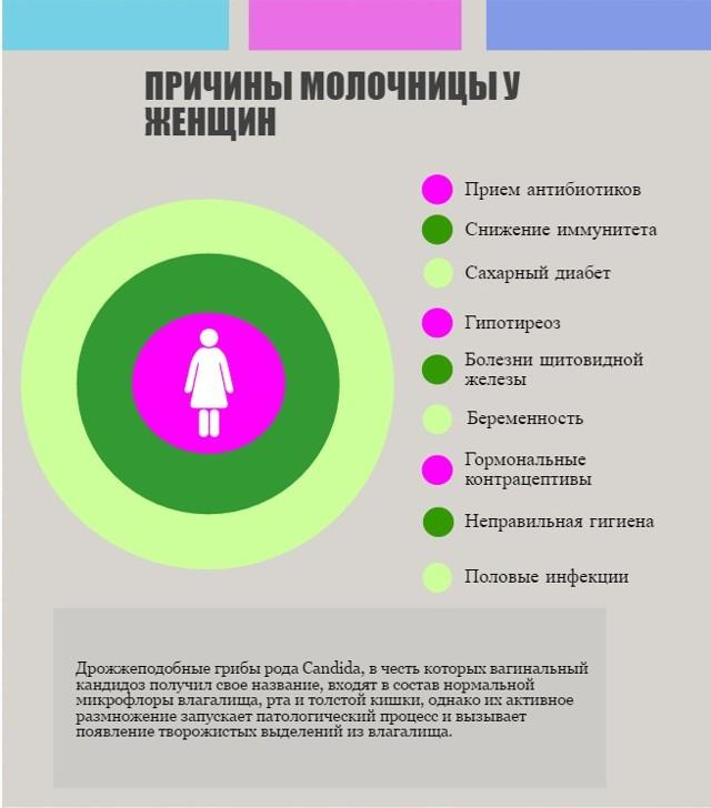 Белые выделения при беременности (густые, обильные, жидкие, творожистые)