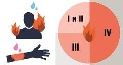 Первая помощь при электротравмах: оказание, медицинская, кратко по пунктам, алгоритм действия, пострадавшим, при поражении электрическим током
